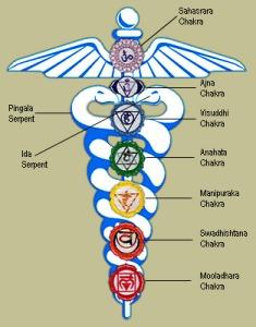 kundalini-serpent-power
